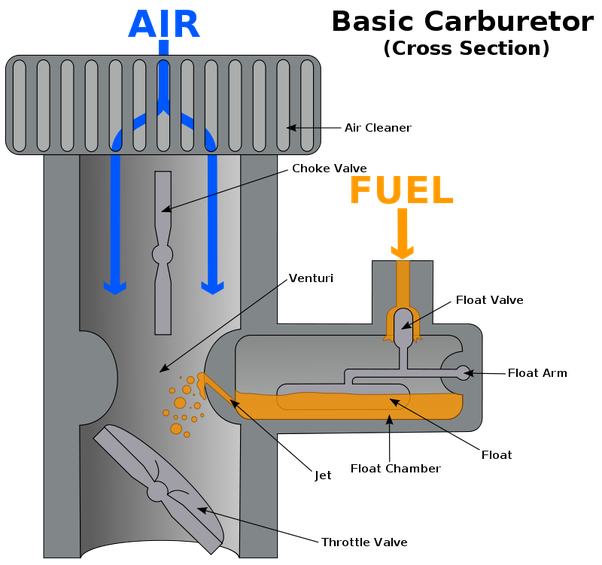 what is single jet carburettor quora rh quora com simple carburetor line diagram su carburetor simple diagram