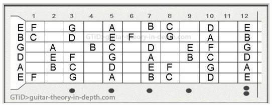 what do symbols and numbers in guitar chords mean