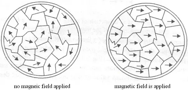 how to find a material is magnet or non magnetic