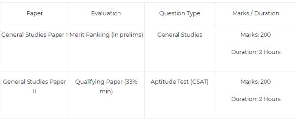 Ias Exam Syllabus 2016 Pdf