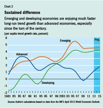 Are There In Real Life Example Of Convergence Economics In Our