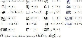 How many letters are there in tamil Quora