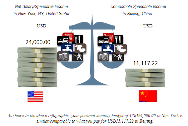 how much are monthly living expenses in the usa quora