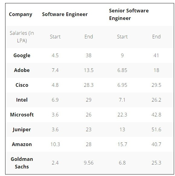 which are the highest paying software companies in india quora