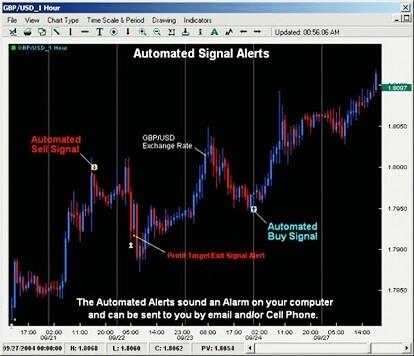 Forex signal alerts прогноз на рынке форекс на 07.06.2010