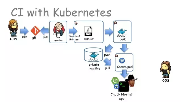What is the relationship between microservices and Kubernetes? - Quora
