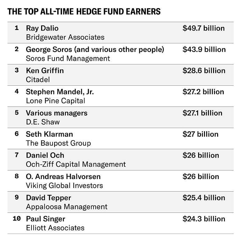 What has been the most impressive hedge fund ever? - Quora