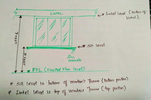 What Is The Height Of Lintel Level And Sill Level Quora