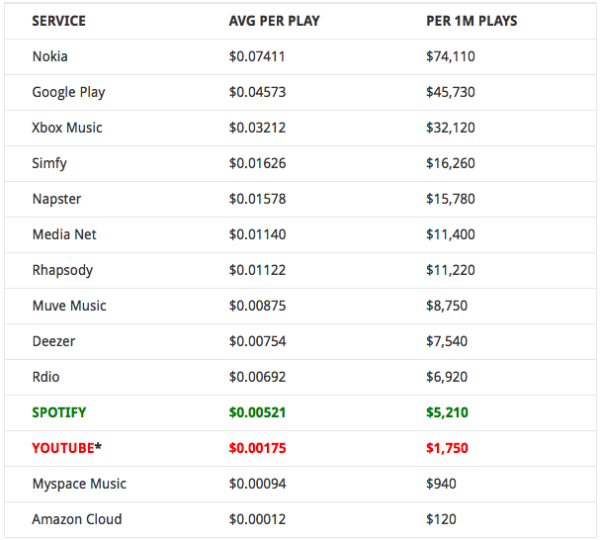 How many rupees does YouTube pay per 1000 views? - Quora