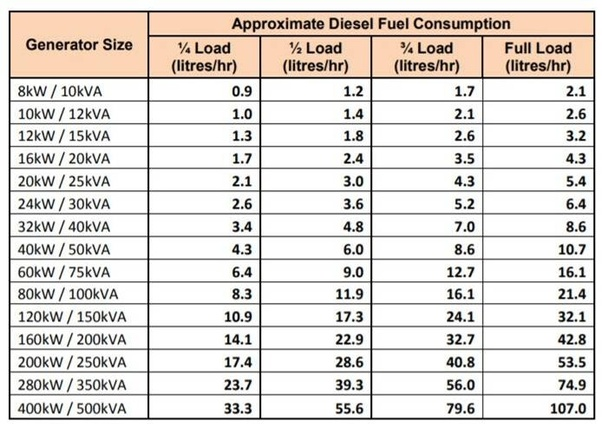 What is the fuel consumption per KVA and per hour of a
