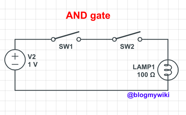 How Are Binary Operations Implemented As Parts And Functions In Physical Logic Gates