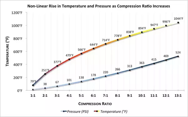 Why do turbo cars have a lower compression? - Quora