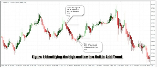 How many of you use Heiken-Ashi charts for intraday trading? - Quora