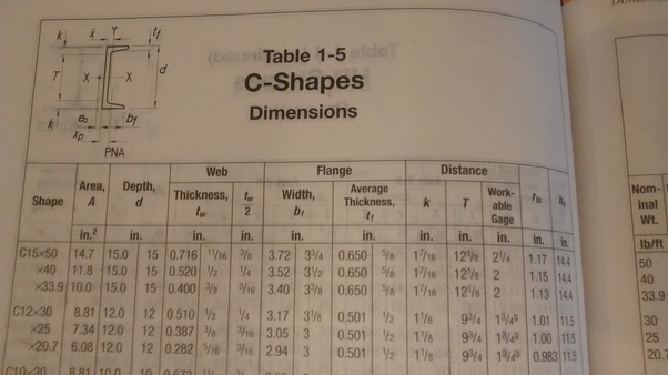 Why Are Some Dimensions Not Given For Standard Structural Steel