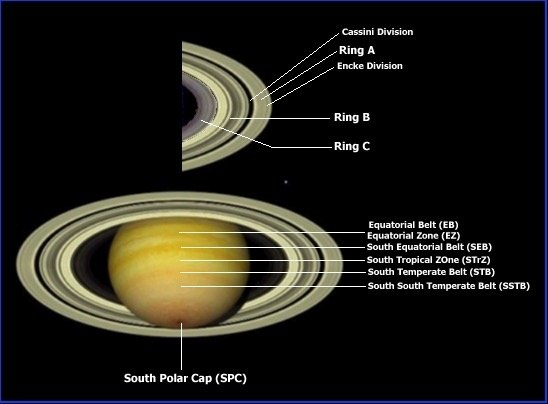 Why do some planets have rings? What determines their size ...