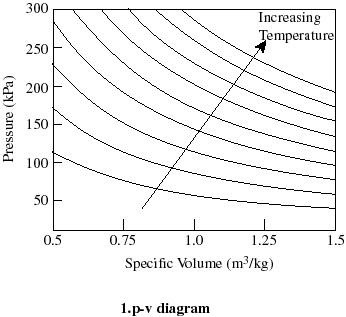 reversed brayton cycle pv diagram what does the relationship pv = constant imply about a ...