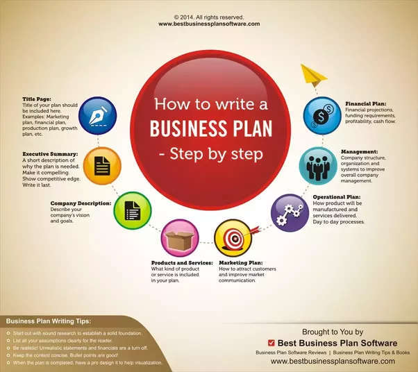 Business plan financial map1 computer software sample doc template what is the best business plan formattemplate to use for a new software business plan accmission Images