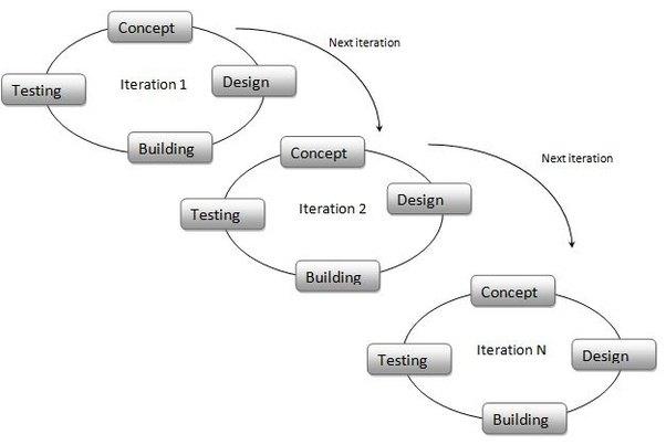 disadvantages of agile model