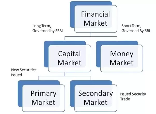 What Is Capital Market Quora