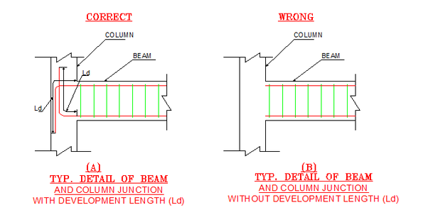 What is the difference between development length and