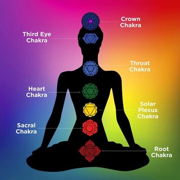 Are both opening the 7 chakras and kundalini awakening different, or
