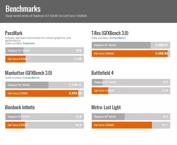 Benchmark Amd Radeon R7 Graphics – Wonderful Image Gallery