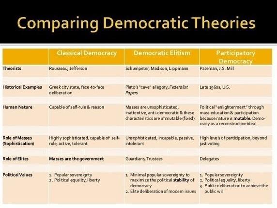 What is the best model of democracy? - Quora