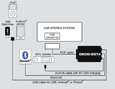 why would a car audio shop tell me it can't install a grom audio kit 2006 Volvo S40 Radio Replacement at 2006 Volvo S40 Bluetooth Wiring Diagram