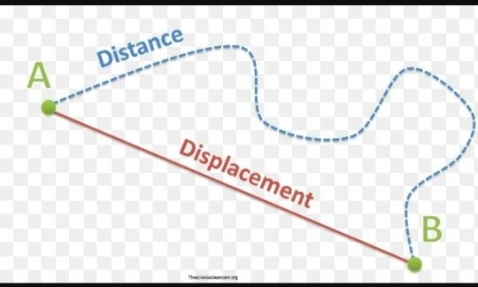 What Is The Difference Between Position Time Graph Distance Time