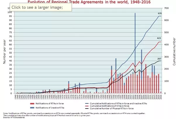 What Is The Most Important Regional Trade Agreements And Why Quora