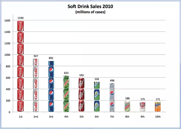 soft drinks enterprice essay Currently, soft drink is more favorite refreshment drinks than tea, coffee, juice and many more it is said that where there is a consumer, there is a producer & this result into completion bigger the player, the harder it plays.
