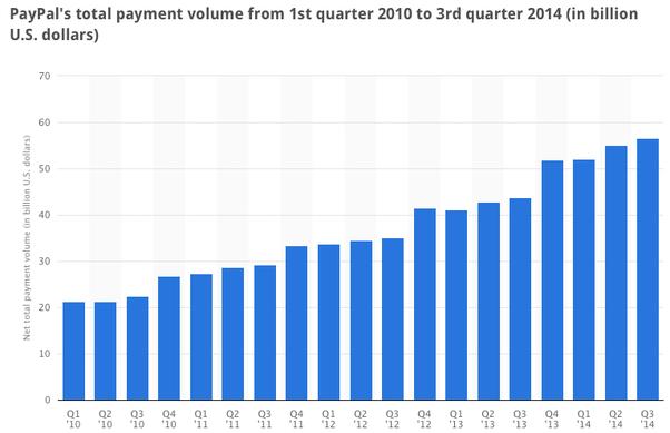 """""""PayPal facilite aujourd'hui les dépenses en ligne avec un dollar sur six"""", le total des paiements augmentant de 26% à milliards de 203 $. Comment cela se compare-t-il à Square, Stripe et à d'autres sociétés et processeurs de paiement?"""