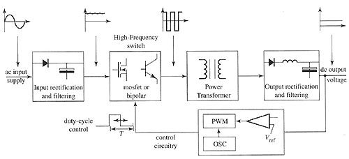 What component in a computer plays the role of an analog to digital what component in a computer plays the role of an analog to digital converter for electricity that is coming out of the wall socket ccuart Image collections