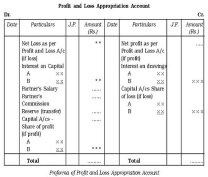 what is profit and loss appropriation account in account quora