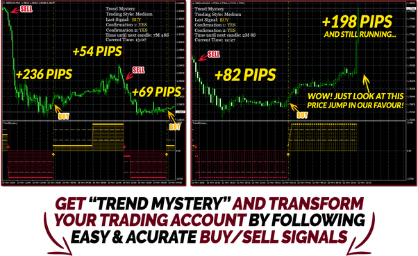 Learn forex forex trading made easy forextradingplacecom elliott wave forecast indicator forex