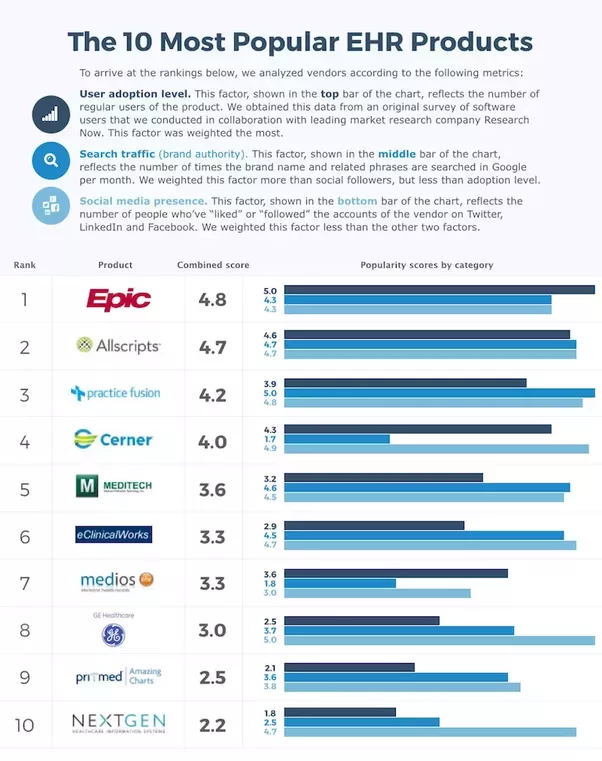 Healthcare It Who Are The Major Competitors Of Epic