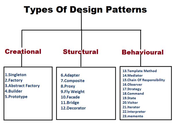 type of design patterns (دیزاین پترن)