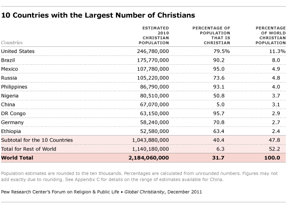 Which Christian Majority Country Has The Most Religiously - World population list by religion