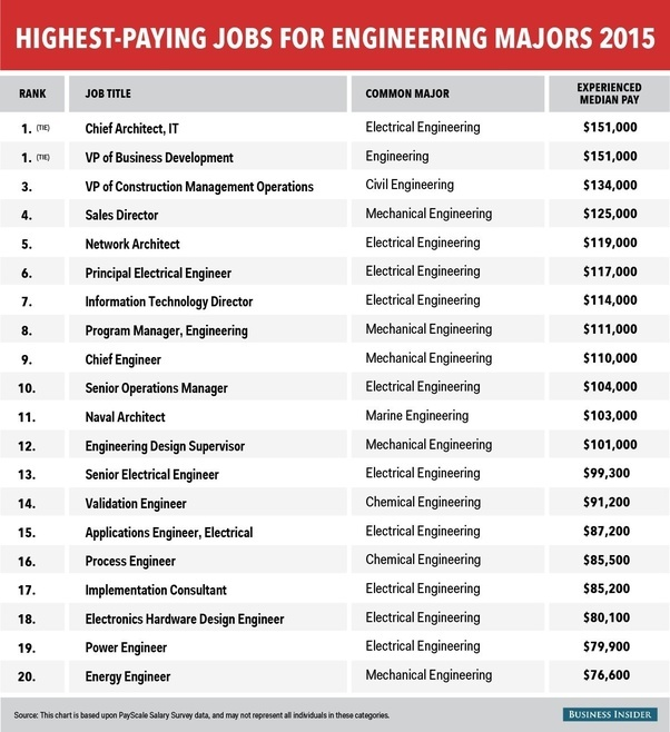 What are the top paying engineering jobs in India? - Quora