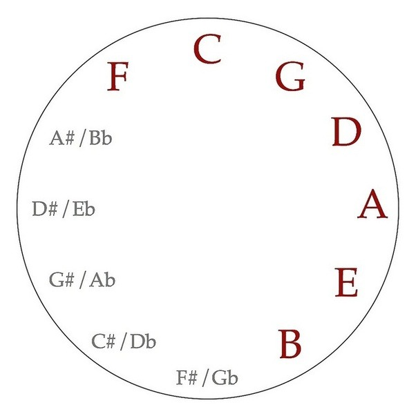 music theory  what is the circle of fifths