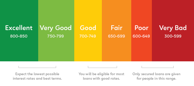 Personal Loans 600 Credit Score >> How To Get A Personal Loan If I Have A Bad Credit Score Quora