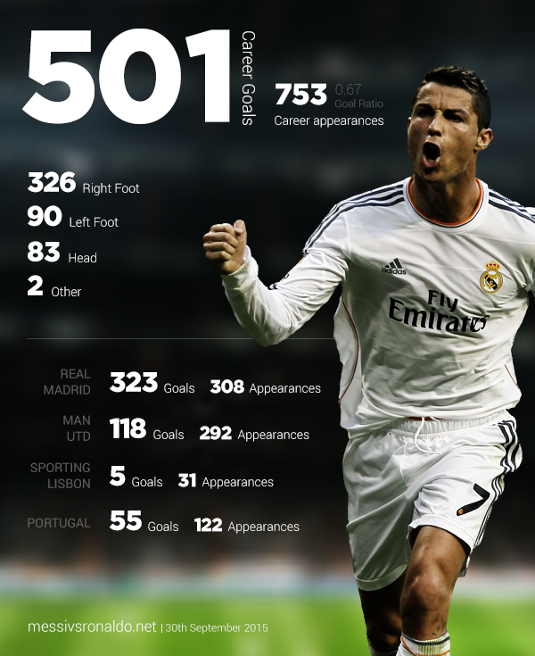 how many teams has ronaldo played for
