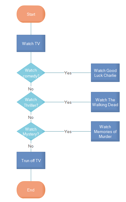 are there interesting flowchart examples for students