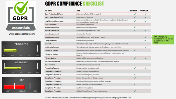 what are the checklists for gpdr compliance quora. Black Bedroom Furniture Sets. Home Design Ideas