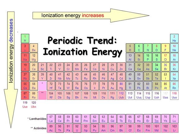 How to determine the ionization energy quora for example first ionisation energies are presented in this periodic table the trends within the periodic table can be seen below urtaz Choice Image