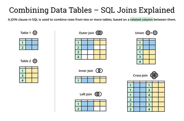 Where Can I Intuitively Learn Sql Joins Specifically Quora