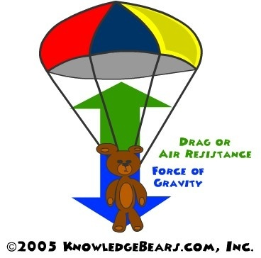 force diagram frisbee what make aerodynamics so interesting? - quora buoyancy force diagram #12