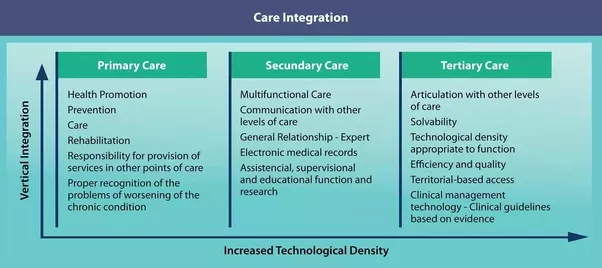 Levels Of Health Care Primary Secondary Tertiary