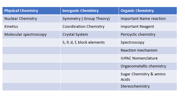 Which topic is very important for the CSIR NET for chemical science