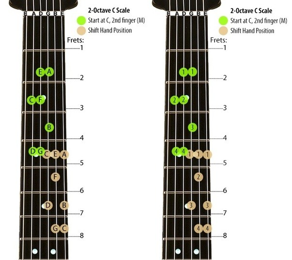 How To Play The C Major Scale On The Guitar
